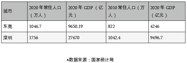 @深圳企业主如果回到10年前的深圳你是走还是留